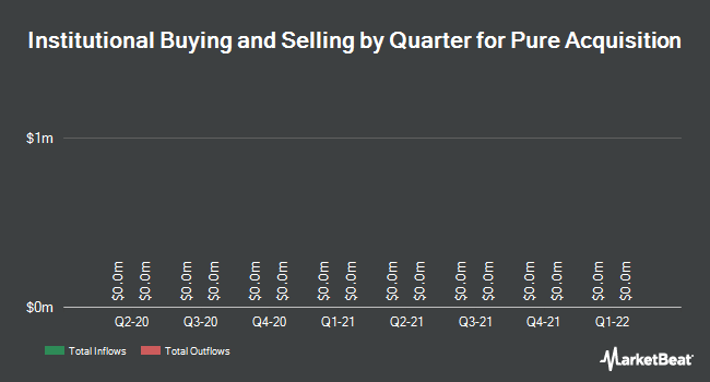Institutional Ownership by Quarter for Pure Acquisition (OTCMKTS:PACQU)
