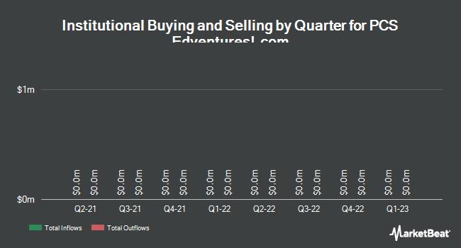 Institutional Ownership by Quarter for PCS Edventures! (OTCMKTS:PCSV)