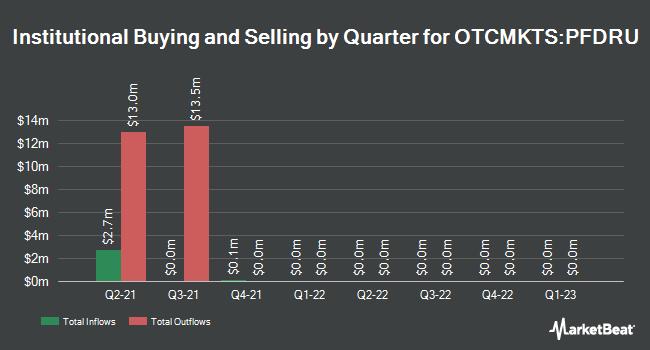 Institutional Ownership by Quarter for Pathfinder Acquisition (OTCMKTS:PFDRU)