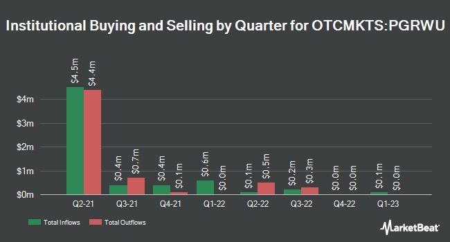 Institutional Ownership by Quarter for Progress Acquisition (OTCMKTS:PGRWU)
