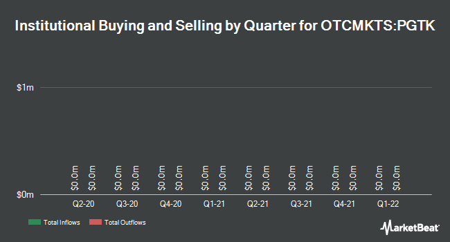 Institutional Ownership by Quarter for Pacific Green Technologies (OTCMKTS:PGTK)