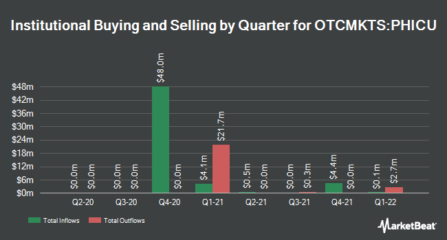 Institutional Ownership by Quarter for Population Health Investment (OTCMKTS:PHICU)