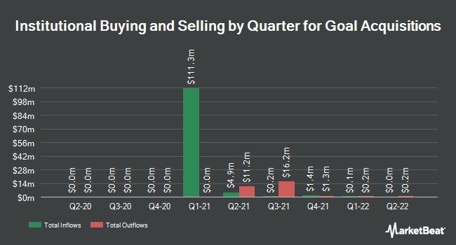 Institutional Ownership by Quarter for Goal Acquisitions (OTCMKTS:PUCKU)