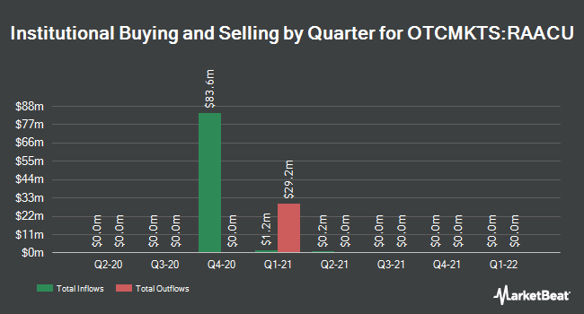 Institutional Ownership by Quarter for Revolution Acceleration Acquisition (OTCMKTS:RAACU)