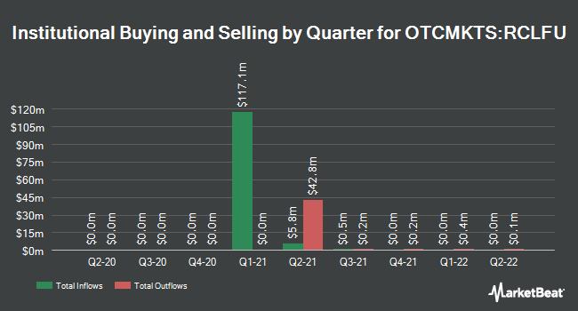Institutional Ownership by Quarter for Rosecliff Acquisition Corp I (OTCMKTS:RCLFU)