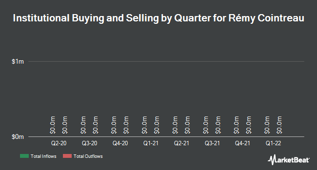 Institutional Ownership by Quarter for REMY COINTREAU EUR1.60 (OTCMKTS:REMYF)