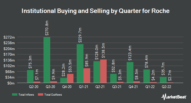 Institutional Ownership by Quarter for Roche Holdings AG Basel (OTCMKTS:RHHBY)