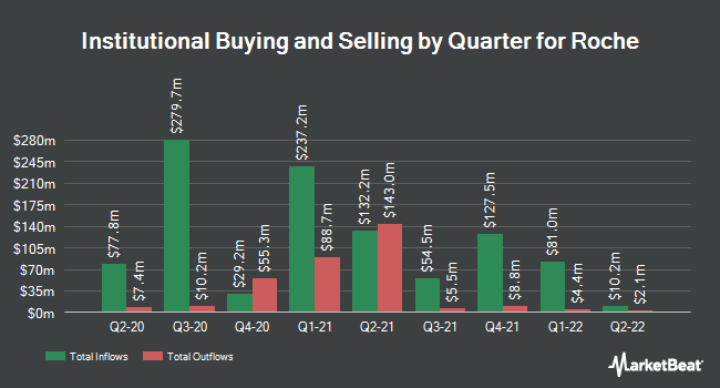 Institutional Ownership by Quarter for Roche (OTCMKTS:RHHBY)