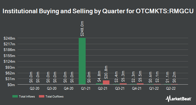 Institutional Ownership by Quarter for RMG Acquisition Corp. III (OTCMKTS:RMGCU)