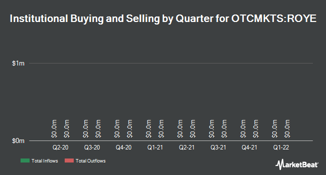 Institutional Ownership by Quarter for Royal Energy Resources (OTCMKTS:ROYE)