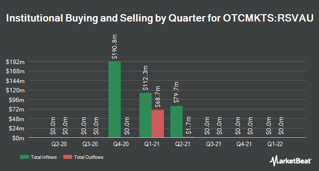 Institutional Ownership by Quarter for Rodgers Silicon Valley Acquisition (OTCMKTS:RSVAU)
