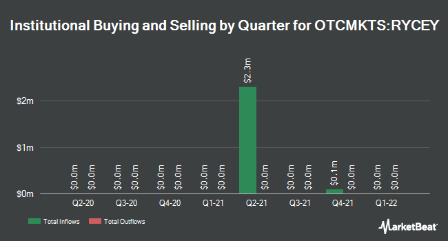 Institutional Ownership by Quarter for Rolls-Royce Holdings PLC (OTCMKTS:RYCEY)