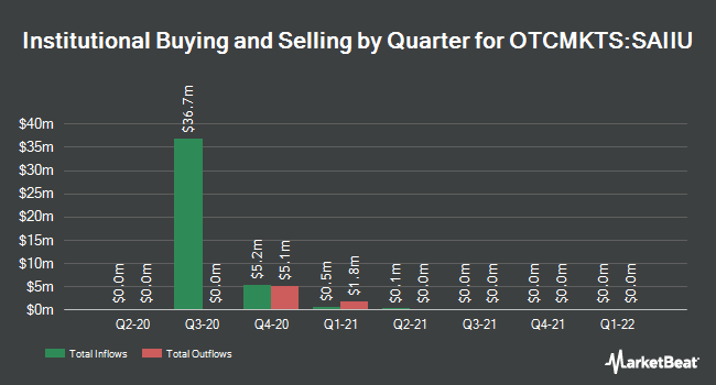 Institutional Ownership by Quarter for Software Acquisition Group Inc. II (OTCMKTS:SAIIU)