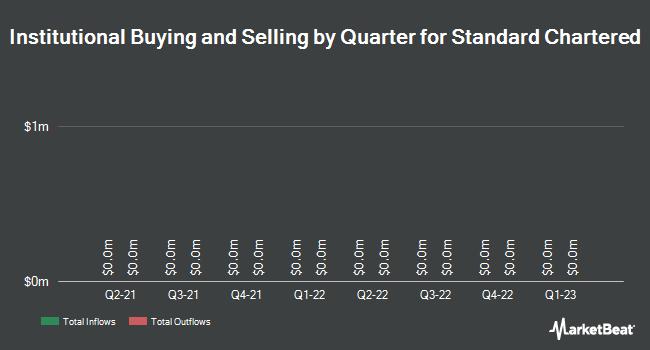Institutional Ownership by Quarter for Standard Chartered PLC (OTCMKTS:SCBFF)