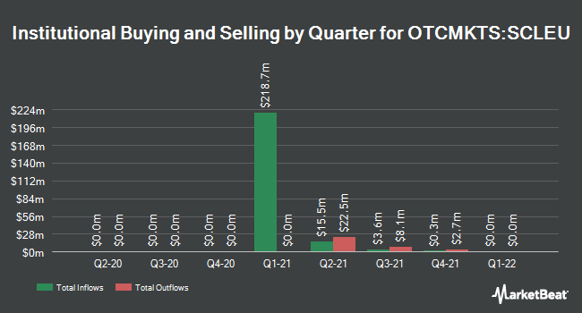 Institutional Ownership by Quarter for Broadscale Acquisition (OTCMKTS:SCLEU)