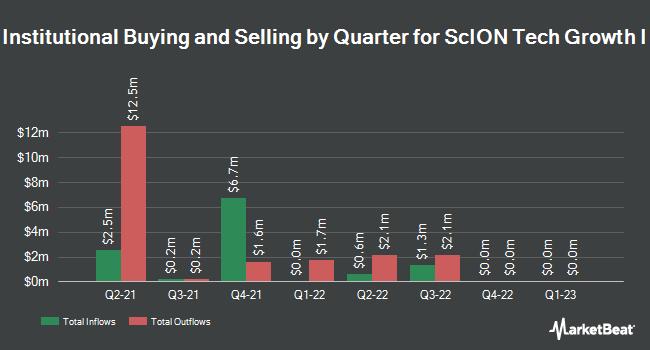 Institutional Ownership by Quarter for Scion Tech Growth I (OTCMKTS:SCOAU)