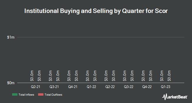 Institutional Ownership by Quarter for Scor SE (OTCMKTS:SCRYY)