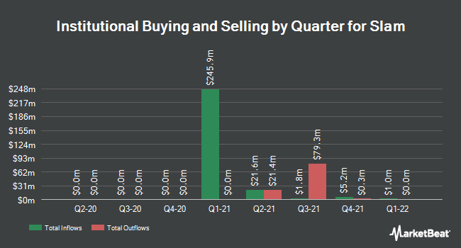 Institutional Ownership by Quarter for Slam (OTCMKTS:SLAMU)