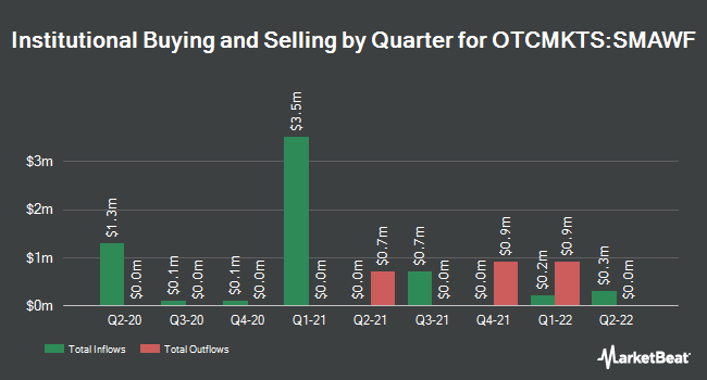 Institutional Ownership by Quarter for Siemens (OTCMKTS:SMAWF)