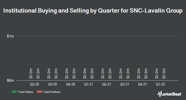 Institutional Ownership by Quarter for Snc-Lavalin Group (OTCMKTS:SNCAF)