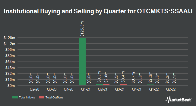 Institutional Ownership by Quarter for Science Strategic Acquisition Corp. Alpha (OTCMKTS:SSAAU)