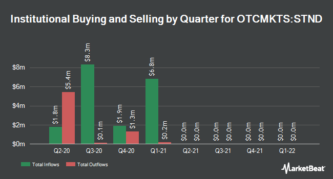 Institutional Ownership by Quarter for Standard AVB Financial (OTCMKTS:STND)