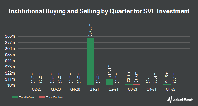 Institutional Ownership by Quarter for SVF Investment (OTCMKTS:SVFAU)