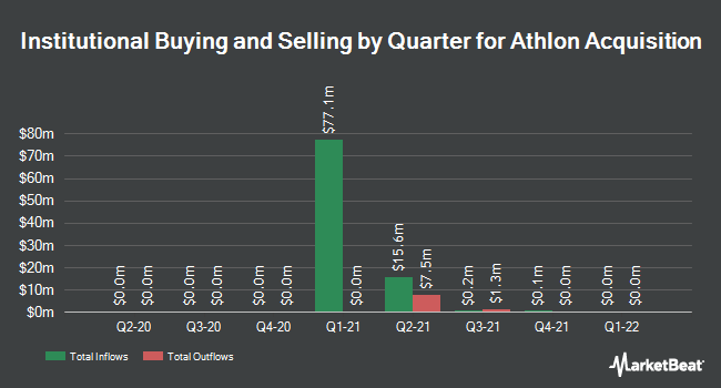 Institutional Ownership by Quarter for Athlon Acquisition (OTCMKTS:SWETU)