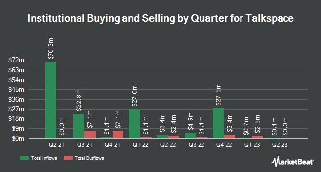 Institutional Ownership by Quarter for Italk (OTCMKTS:TALK)