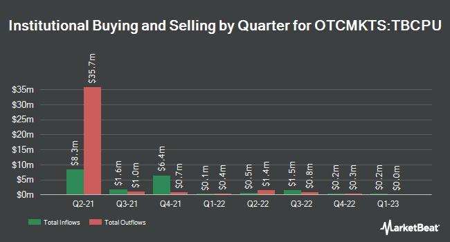 Institutional Ownership by Quarter for Thunder Bridge Capital Partners III (OTCMKTS:TBCPU)