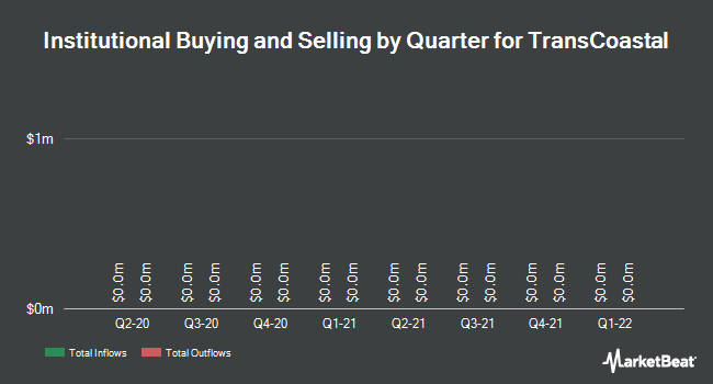 Institutional Ownership by Quarter for TransCoastal Corp. (OTCMKTS:TCEC)