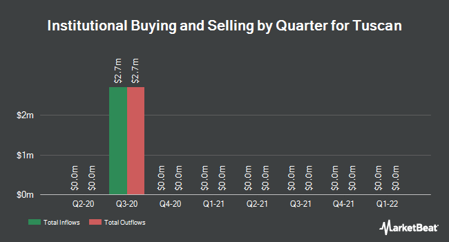Institutional Ownership by Quarter for Tuscan (OTCMKTS:THCBU)