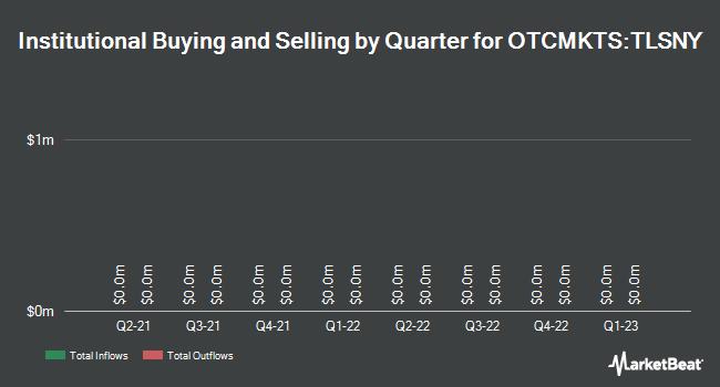 Institutional Ownership by Quarter for TeliaSonera AB (OTCMKTS:TLSNY)