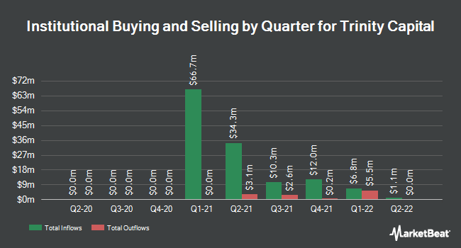 Institutional Ownership by Quarter for Trinity Capital (OTCMKTS:TRIN)