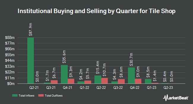 Institutional Ownership by Quarter for Tile Shop (OTCMKTS:TTSH)