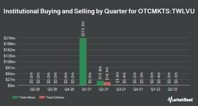 Institutional Ownership by Quarter for Twelve Seas Investment Company II (OTCMKTS:TWLVU)
