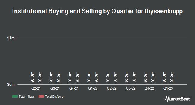Institutional Ownership by Quarter for Thyssenkrupp Ag (OTCMKTS:TYEKF)