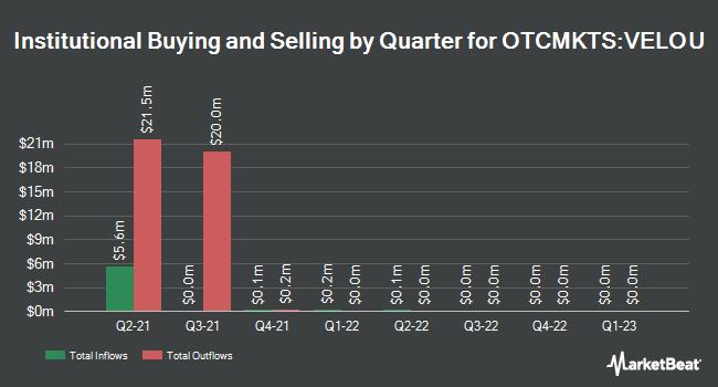 Institutional Ownership by Quarter for Velocity Acquisition (OTCMKTS:VELOU)
