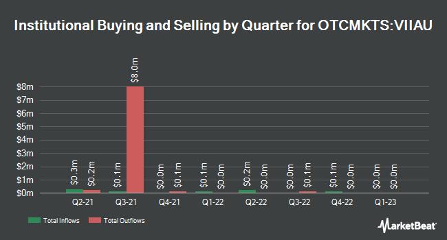 Institutional Ownership by Quarter for 7GC & Co. Holdings Inc. (OTCMKTS:VIIAU)