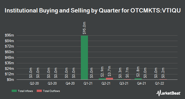 Institutional Ownership by Quarter for VectoIQ Acquisition Corp. II (OTCMKTS:VTIQU)