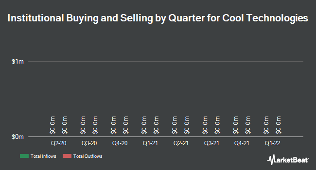 Institutional Ownership by Quarter for Cool Technologies (OTCMKTS:WARM)