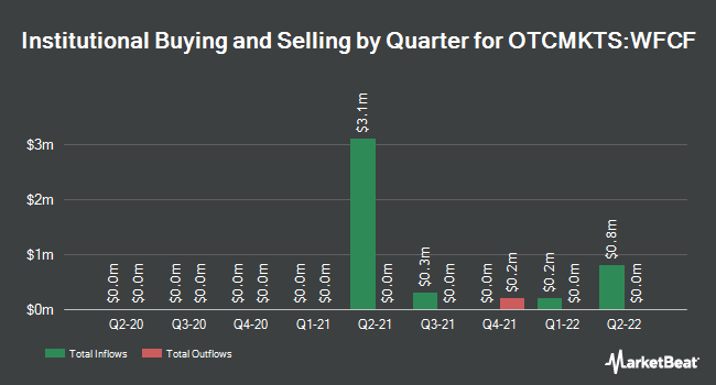Institutional Ownership by Quarter for Where Food Comes From (OTCMKTS:WFCF)
