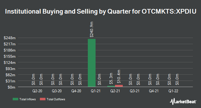 Institutional Ownership by Quarter for Power & Digital Infrastructure Acquisition (OTCMKTS:XPDIU)