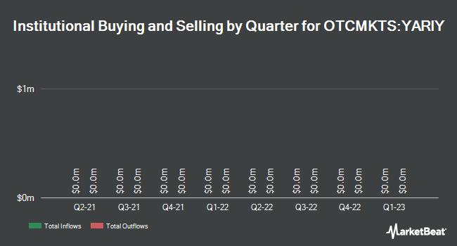 Institutional Ownership by Quarter for Yara International ASA (OTCMKTS:YARIY)