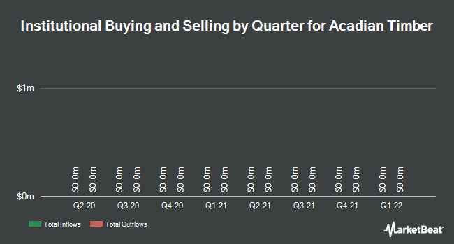 Institutional Ownership by Quarter for Acadian Timber Corp (TSE:ADN)
