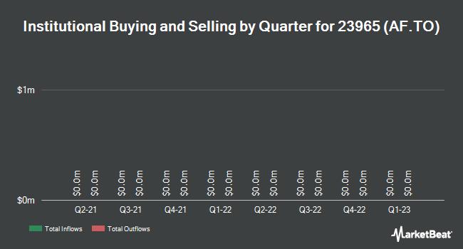 Institutional Ownership by Quarter for AlarmForce Industries (TSE:AF)