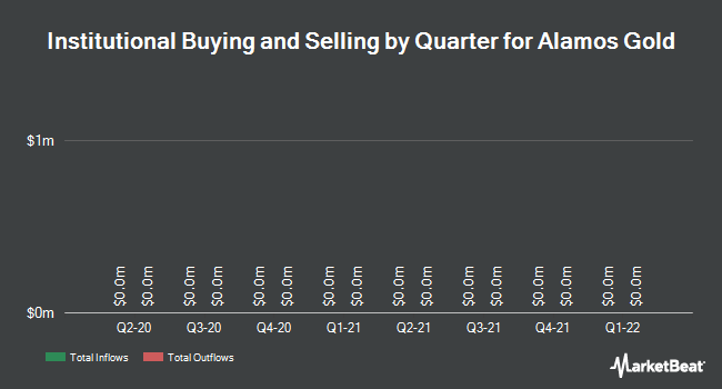 Institutional Ownership by Quarter for Alamos Gold (TSE:AGI)