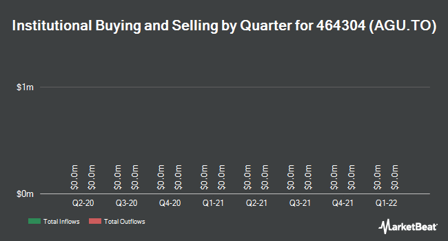 Institutional Ownership by Quarter for Agrium (TSE:AGU)