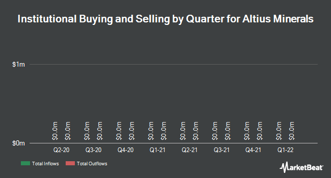 Institutional Ownership by Quarter for Altius Minerals (TSE:ALS)