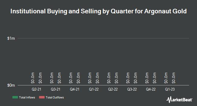 Institutional Ownership by Quarter for Argonaut Gold (TSE:AR)